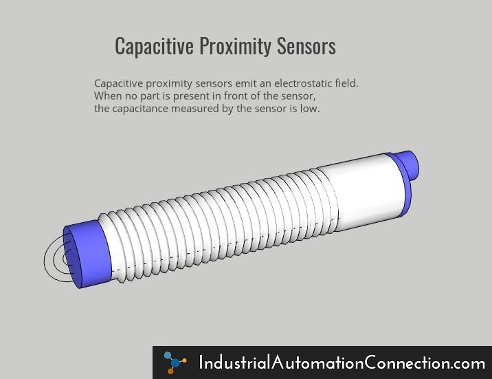 A capacitive proximity sensor with no part present in front of it. With no part present, the capacitance measured by the sensor is low.