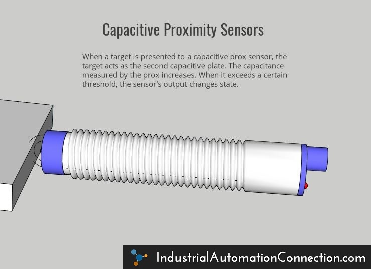 A capacitive proximity sensor being made by its target. The difference between capacitive and inductive proximity sensors is the presence of an electrostatic versus an electromagnetic detection field, respectively.