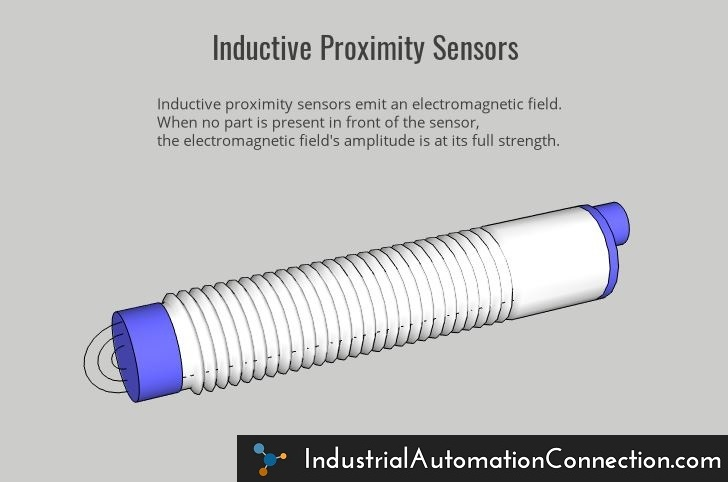 An inductive proximity sensor emitting its electromagnetic field at full strength, because no target is present in front of the sensor. This image is being used to illustrate the difference between capacitive and inductive proximity switches.