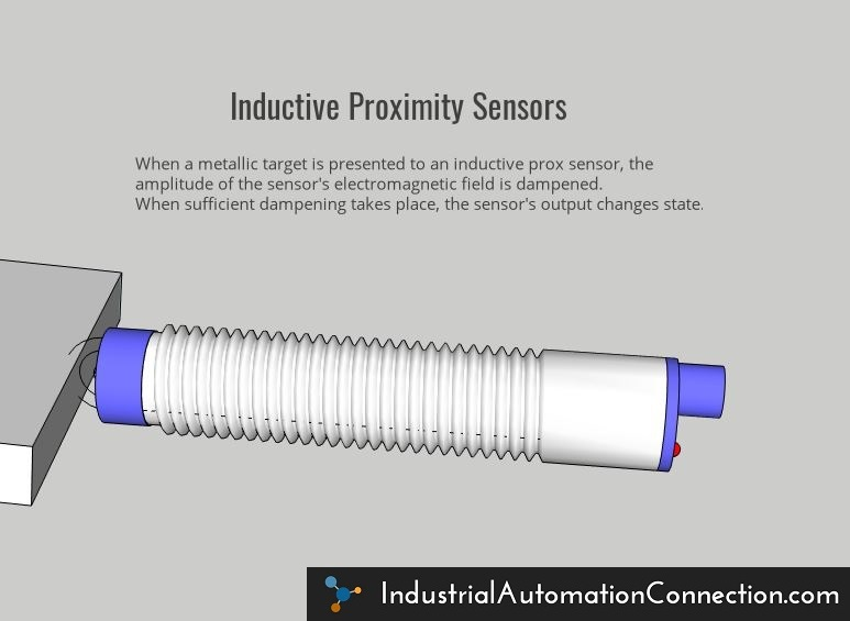When a metallic target is presented to an inductive prox sensor, the amplitude of the sensor's electromagnetic field is dampened. When sufficient dampening takes place, the sensor's output changes state.