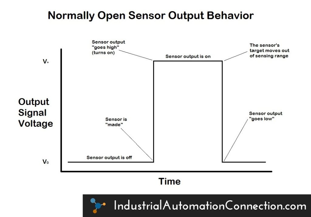 "A graph depicting an example of sensor output behavior for a Normally Open sensor. By default, the sensor's output is off, or ""low."" When the sensor detects an object in its sensing range, the output is switched on. When the object then leaves the sensor's range, the output returns to its default state of low."