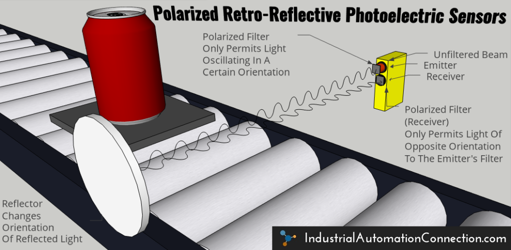 "An illustration of a polarized retro-reflective photoelectric sensor application. The image shows a can on a pallet on a conveyor. On either side of the conveyor are the retro-reflector and the combined emitter/receiver photo eye module. The ""effective beam"" of light is shown transmitting from the emitter, bouncing off the reflector, and then traveling back to the receiver. A polarizing filter on the emitter only permits light oscillating in a certain direction to be emitted. The retro-reflector causes the polarization of the beam to be rotated by 90° before bouncing back towards the receiver. The receiver also has a polarized filter which only permits light oscillating opposite to the emitter's filter. This ensures that the light received bounced off of the retro-reflector."