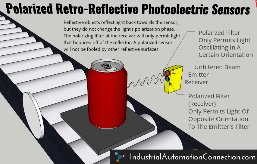 "An illustration of a polarized retro-reflective photoelectric sensor application. The image shows a can on a pallet on a conveyor. On either side of the conveyor are the retro-reflector and the combined emitter/receiver photo eye module. The ""effective beam"" of light is shown transmitting from the emitter, bouncing off the can, and then traveling back to the receiver. A polarizing filter on the emitter only permits light oscillating in a certain direction to be emitted. Because the light received did not bounce off of the retro-reflector, it was not rotated 90°. The receiver's polarized filter blocks any light that is oscillating in the same orientation as the emitter's filter. This ensures that the sensor is not fooled by the light that reflected off of a shiny surface other than the retro-reflector."