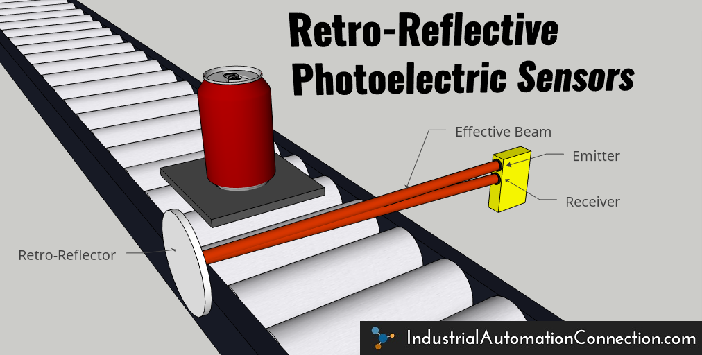 "An illustration of a retro-reflective photoelectric sensor application. The image shows a can on a pallet on a conveyor. On either side of the conveyor are the retro-reflector and the combined emitter/receiver photo eye module. The ""effective beam"" of light is shown transmitting from the emitter, bouncing off the retro-reflector, and then traveling back to the receiver."